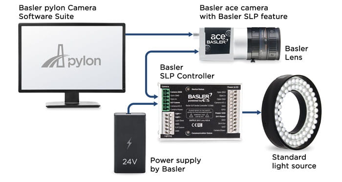 Basler Pylon Camera Software Suite