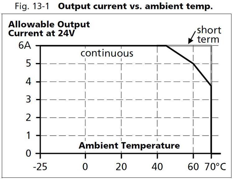 Lämpötilan Muunnin